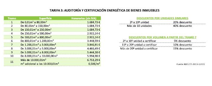 Tarifa de Auditoría y Certificación Energética de Bienes Inmuebles