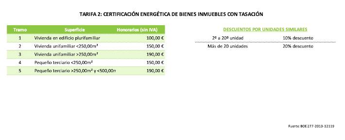 Tarifa de Certificación Energética de Bienes Inmuebles con Tasación