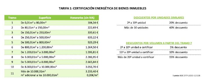Tarifa de Certificación Energética de Bienes Inmuebles