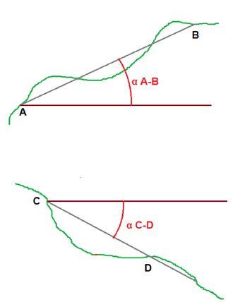 5 angulo inclinacion plano