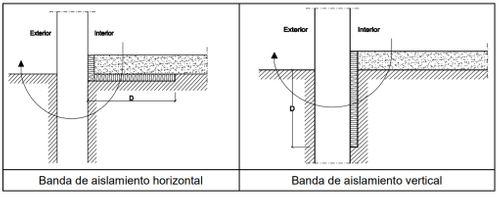bandas de aislamiento vertical y horizontal