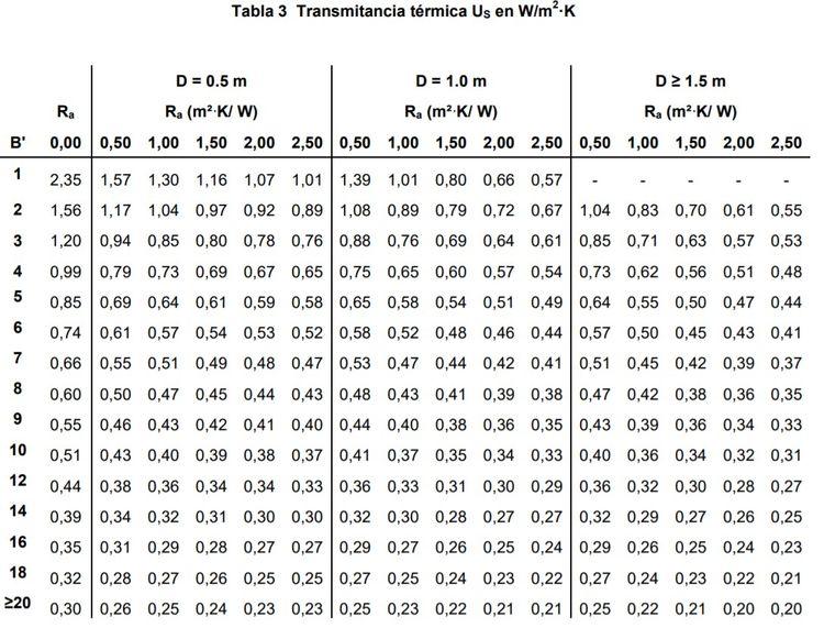 calculo de la transmitancia termica tabla