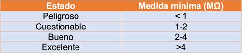 Tabla de medición del megger que muestra el la medida mínima (MΩ) correspondiente a su estado: peligroso, cuestionable, bueno, excelente.