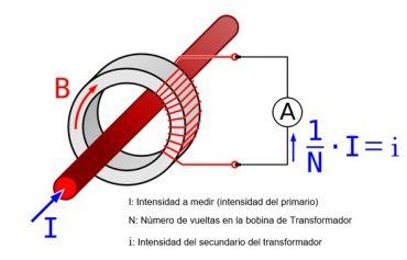 funcionamiento pinza amperimetrica