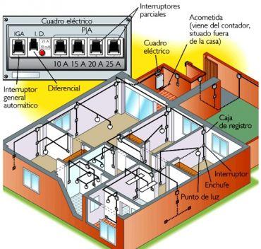 instalacion interior