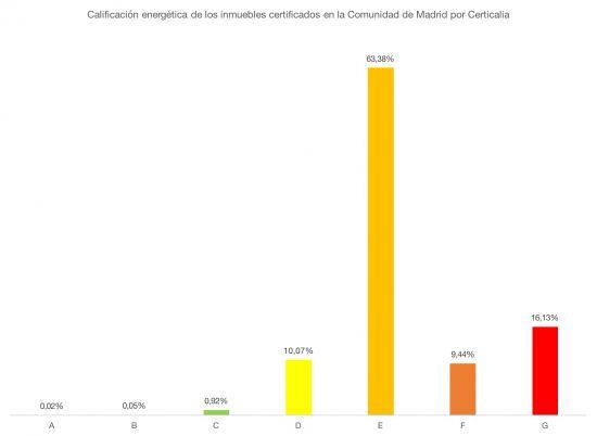 datos de certificaciones energeticas en madrid con certicalia