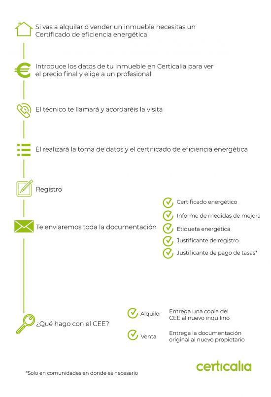 infografia pasos CEE