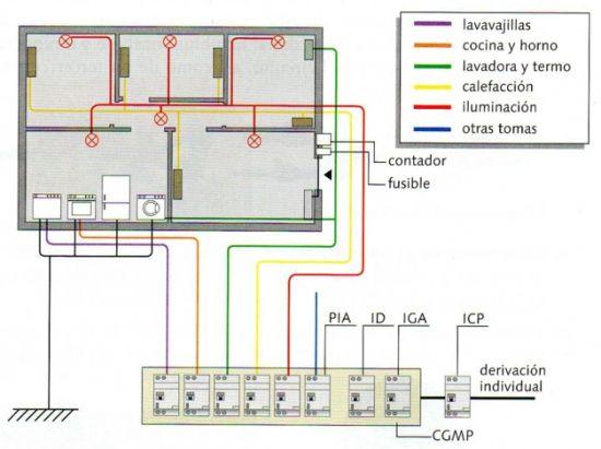 Instalación Eléctrica Doméstica Cómo Se Hace