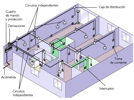 instalación casa