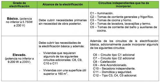 grados electrificacion