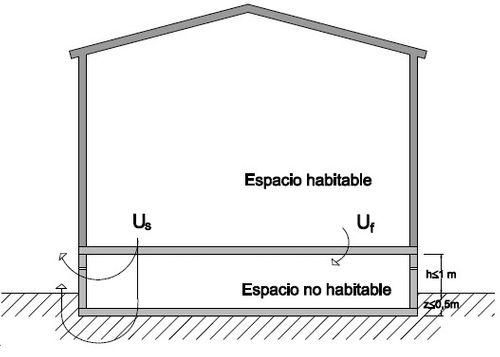 espacio habitable y no habitable casa