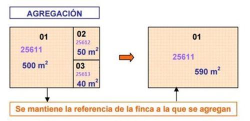 Es un esquema en el que se representa una parcela matriz con una superficie cinco veces más de la suma de las que se agreguen.