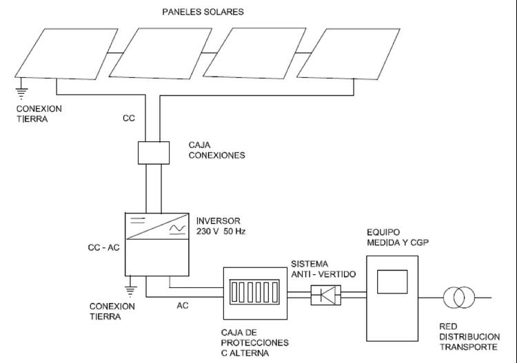 esquema instalación fotovoltaica autoconsumo
