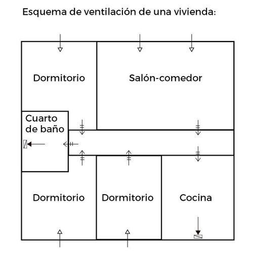 esquema ventilacion vivienda