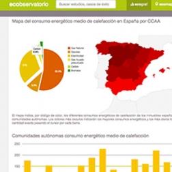 Ecobservatorio: el observatorio que revela la realidad energética de los inmuebles españoles