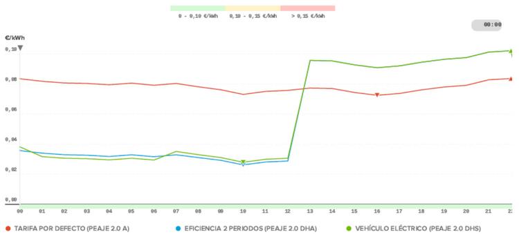 grafica donde se muestra el precio de la luz por horas del dia