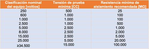 Tabla de equipos de test eléctrico NETA que indica los niveles recomendados de: Clasificación nominal del equipo [voltios], Tensión de prueba mínima [CC] y Resistencia mínima de aislamiento recomendada [MΩ]