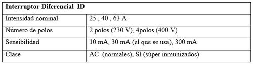 post 122 tabla 3
