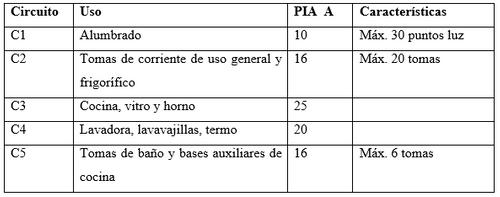 post 122 tabla 5