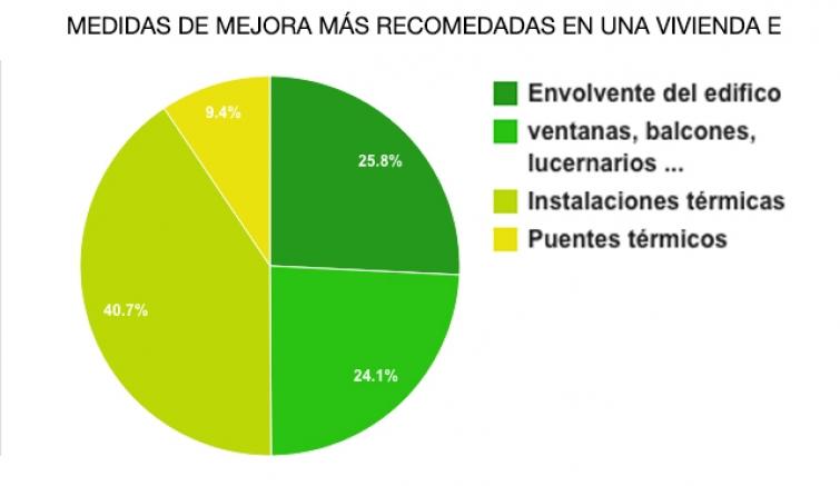 Certificado energético E: Características