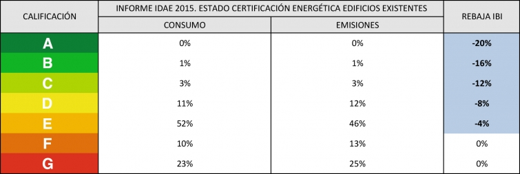calificacion energetica deduccion