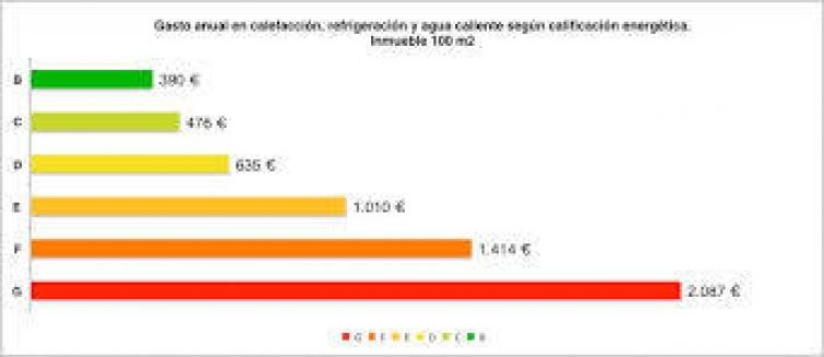 certificado energetico e consumo