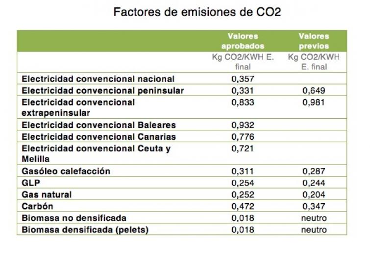 coeficientes de paso para emisiones de co2