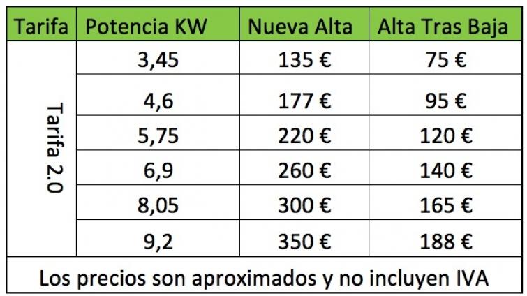 precios alta luz