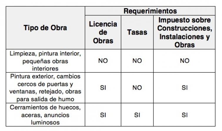 licencia de obra menor