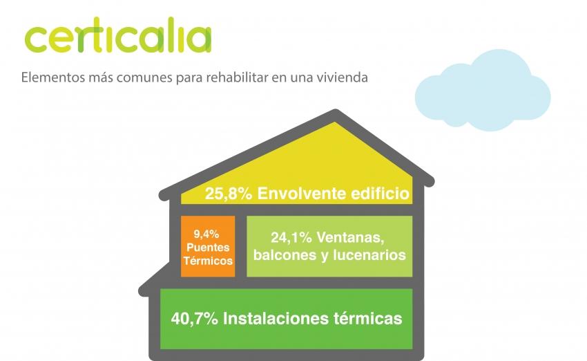 elementos rehabilitar viviendas 2016
