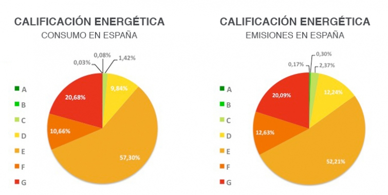 certificado energetico E