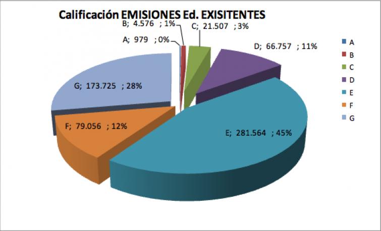 emisiones en españa