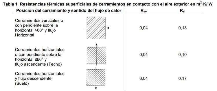 resistencias termicas superficiales de cerramientos en contacto con el exterior