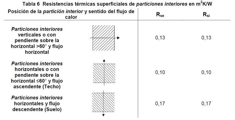 resistencias termicas superficiales de particiones interiores
