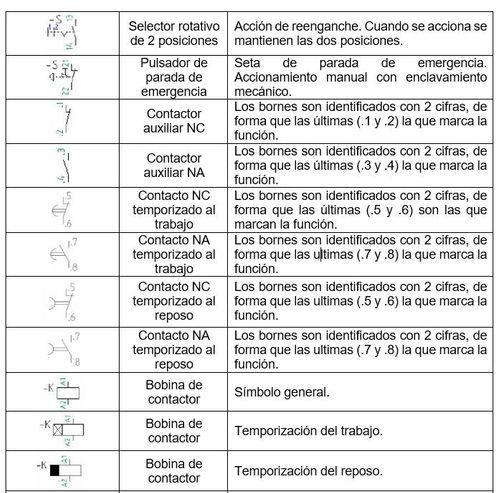 símbolos automatismos eléctricos 3