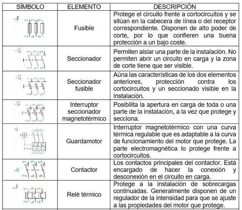 símbolos automatismos eléctricos