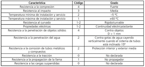 tabla 1.propiedades minimas tubo canalizacion superficial