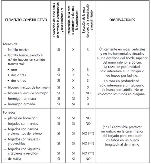 tabla 10.recomendaciones montaje fijo empotrado