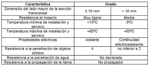 tabla 11.propiedades minimas canalizaciones electricas