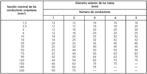 tabla 2.diametros minimos