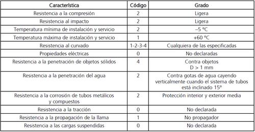 tabla 3.propiedades minimas tubos canalizaciones grado