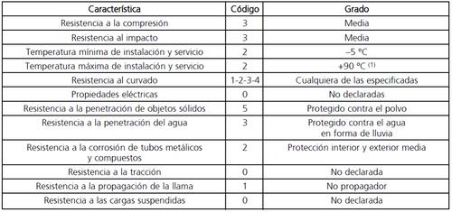 tabla 4.tubos canalizaciones empotradas embebidos en hormigon