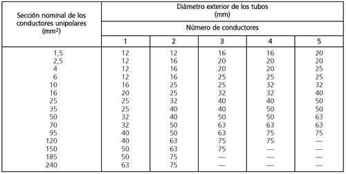 tabla 5.diametro exterior tubos segun conductos