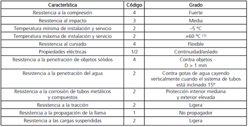 tabla 6.canalizaciones aereas