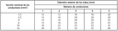tabla 7.diametro seccion y conductores