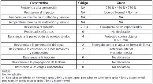 tabla 8.canalizaciones subterraneas