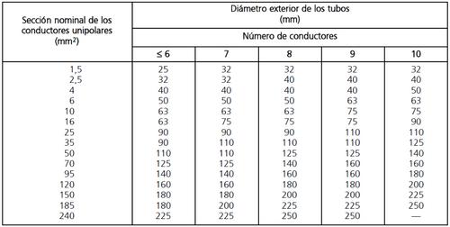 tabla 9.numero de conductores y secciones
