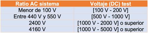 Tabla de los valores de voltaje recomendados para las mediciones de resistencia de aislamiento en función del ratio AC sistema